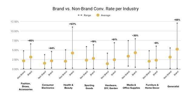 「品牌广告」「效果广告」「品销合一」,新营销到底怎么做?